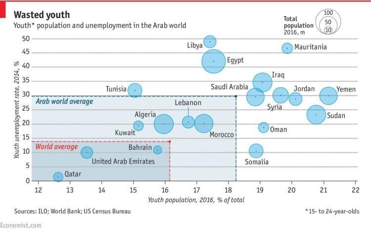 Incidencia del desempleo en la población joven en el mundo árabe. Fuente: The Economist