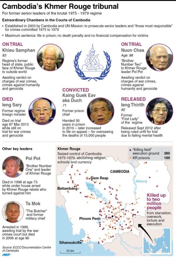 El Tribunal de Camboya que juzga el genocidio en el país y sus acusados. Fuente: AFP