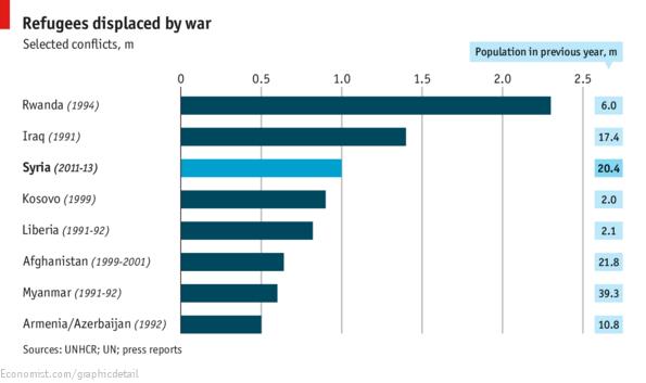 El genocidio ruandés ha sido el conflicto bélico más devastador en cuanto a la relación entre número total de población y número de refugiados. Fuente: Refugee-Syrian Civil War