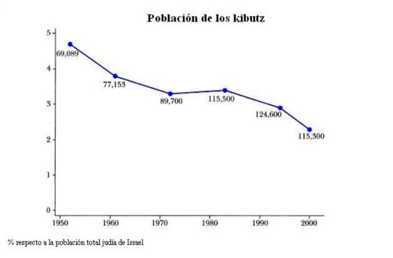 Fuente: Elaboración propia a partir de The Kibbutz Movement (Pavin, 2001)