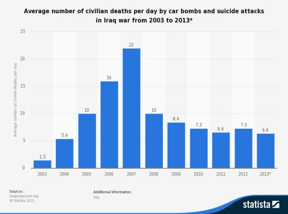 Civiles fallecidos durante la guerra de Irak a causa de coches bomba y ataques suicidas. Fuente: Statista