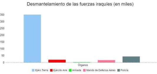 Fuente: The Military Balance (2002-2003)