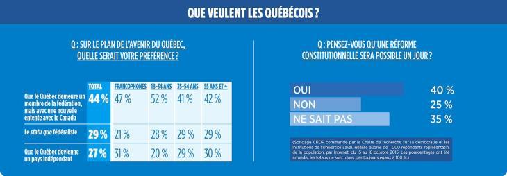 Cerca del 50% de la población canadiense considera que la mejor solución para Quebec es que se mantenga dentro del sistema federal en vez de un posible proyecto soberanista (27%) o el mantenimiento regular en el sistema federal (29%). No obstante, esta relación entre Quebec y Canadá debería ser reformulado a través de un cambio constitucional, considera el 40% de la población. Fuente: L´actualité