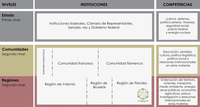 Esquema de la Administración belga. Comunidades y regiones son sujetos federales al mismo nivel, pero se superponen en el espacio y en funciones.