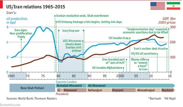 Desde la Revolución iraní, las relaciones entre Estados Unidos y el país persa han sido prácticamente inexistentes. Con el nuevo acuerdo, se abría una nueva etapa. Ahora la pelota está en el tejado de Trump. Fuente: The Economist
