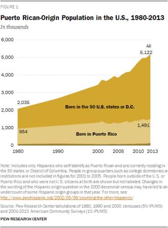 Evolución de la población puertorriqueña en EE. UU. Fuente: Pew Research Center