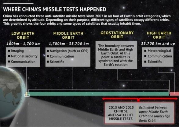 El test ASAT de 2007 fue la primera gran advertencia china en el espacio. Fuente: Stratfor