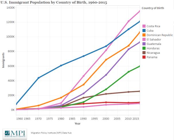 Evolución de la población inmigrante de origen centroamericano. Fuente: Migration Policy Institute