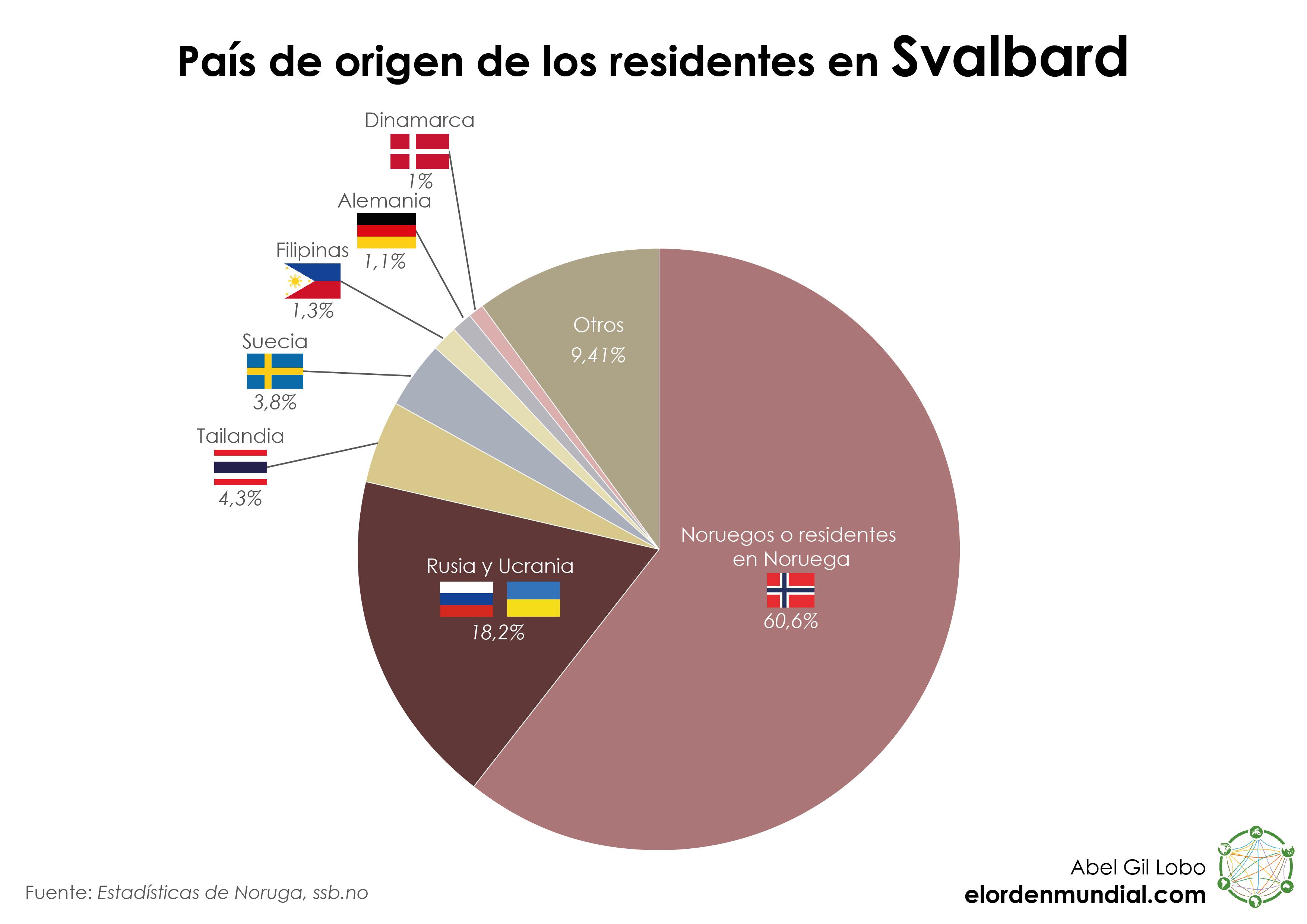 Gráfico Svalbard Población Nacionalidad Inmigración 01