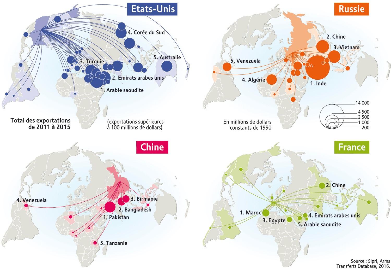 armas ventas mundial