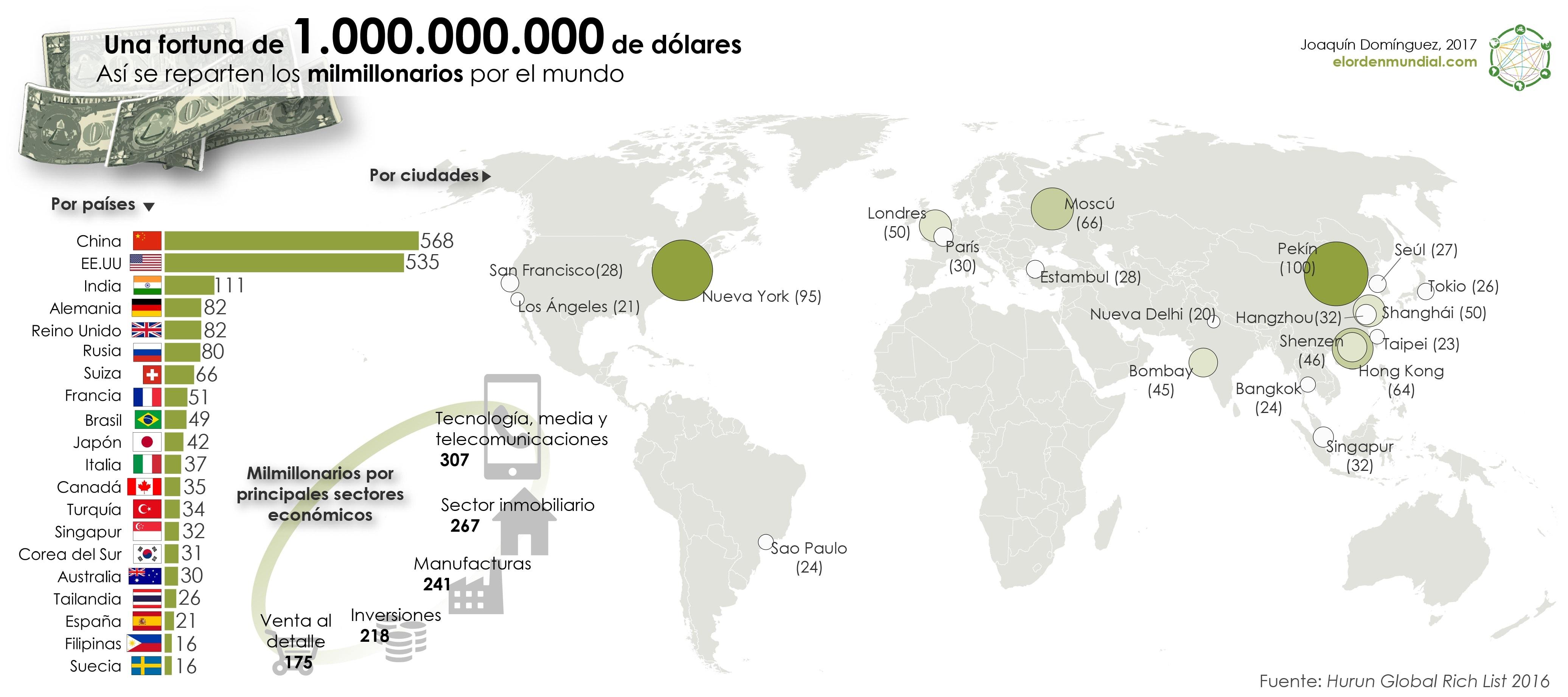 Mundo Economía Ciudades Milmillonarios Ricos