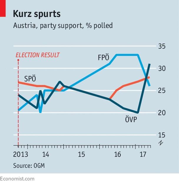 austria derecha grafico