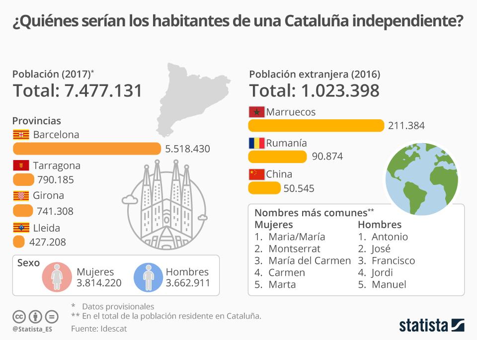 cataluña grafico mapa eom cartografía statista