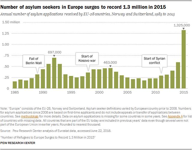Balcanes asilo grafico