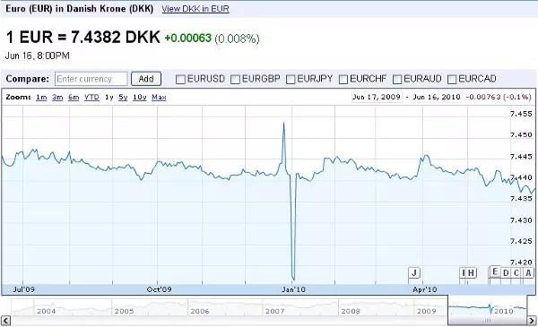Moneda de Dinamarca, cuánto vale la corona danesa