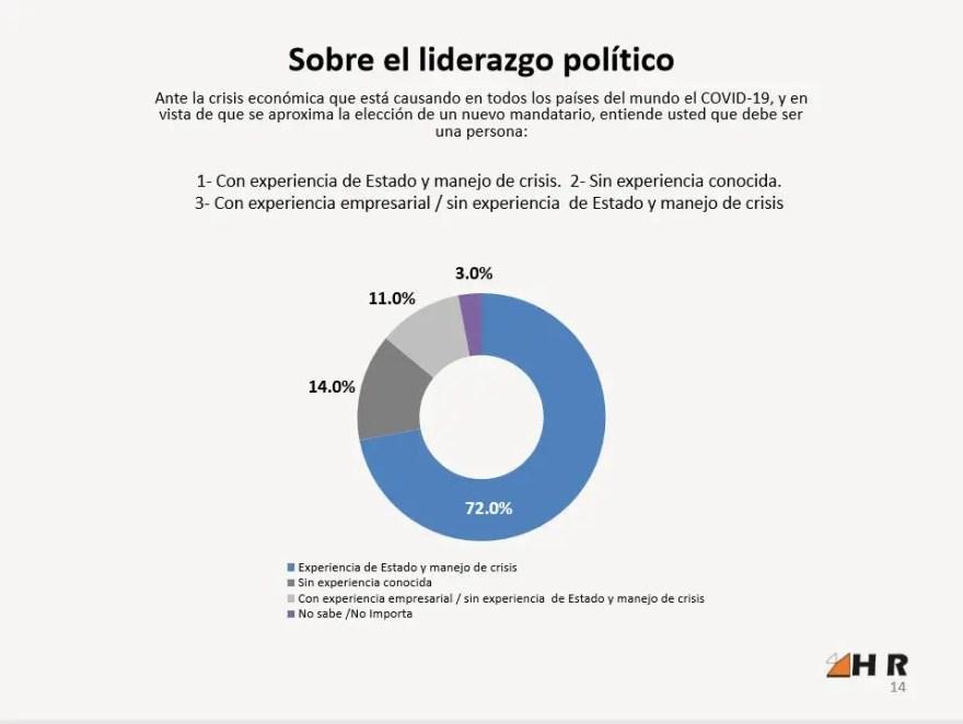 Ilustración de los resultados encuesta HR HORIZAON RESEARCH LLC
