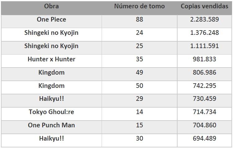 Los 10 mangas más vendidos del primer semestre de 2018 en Japón tabla 2 - el palomitron
