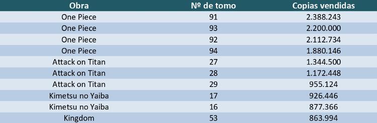 mangas más vendidos de 2019 tabla 2 - El Palomitrón