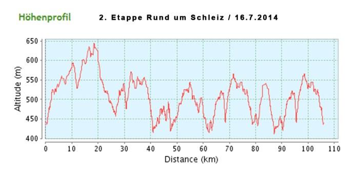 hoehe-rund-um-schleiz-16072014