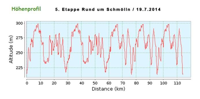 hoehe-rund-um-schmoelln-19072014