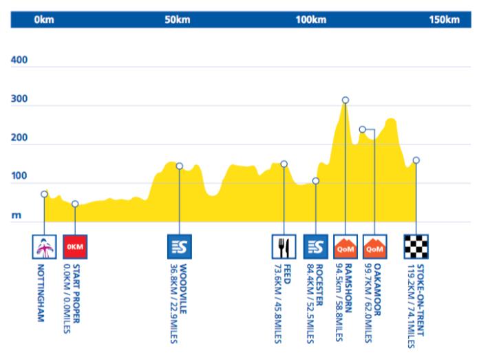 aviva-womens-tour-2016-stage-4-1465830361