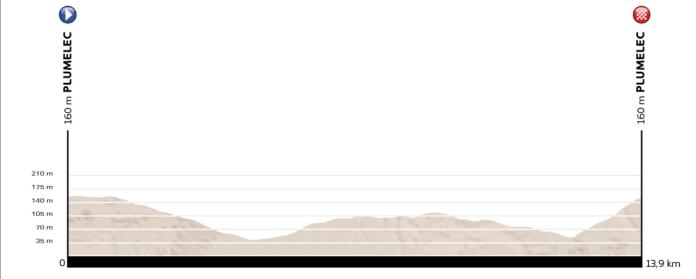 perfil-ruta-sub23