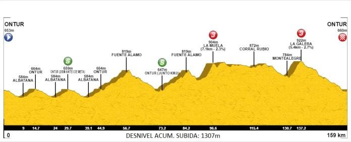 Perfil del Gran Premio Ciclista Primavera de Ontur (Fuente: RFEC)
