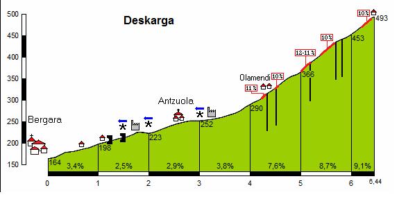 La subida a Deskarga desde Antzuloa será decisiva en esta Santikutz, una vez más (Foto: Altimetrias.net)