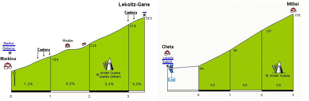Perfil de Lekoiz y Milloi (Foto: Altimetrias.net)