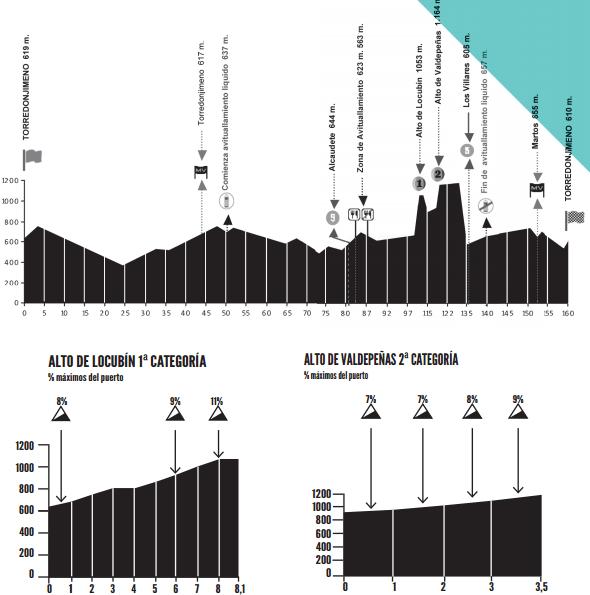 Perfil de Torredonjimeno, y los Alto de Locubín y Valdepañas (Fuente: RFEC)