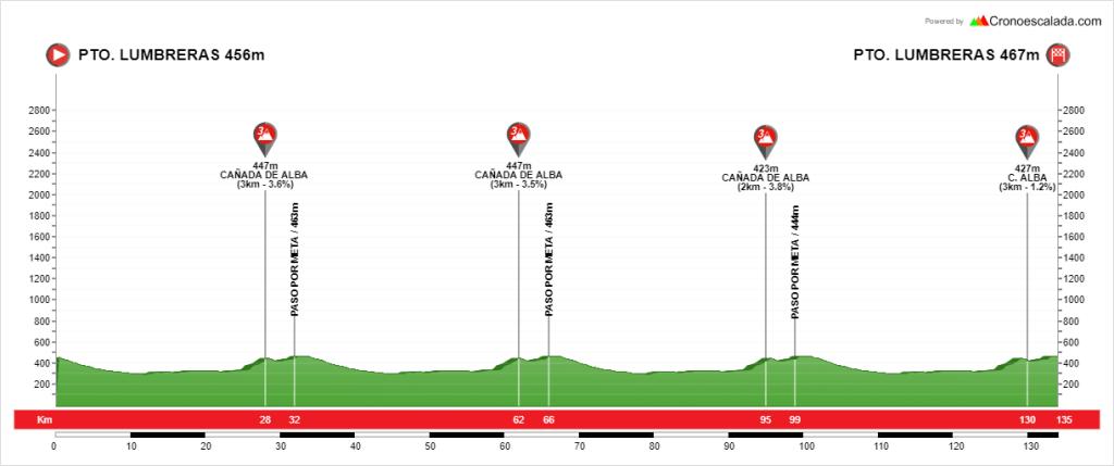 1ª etapa Vuelta Guadalentín 2019