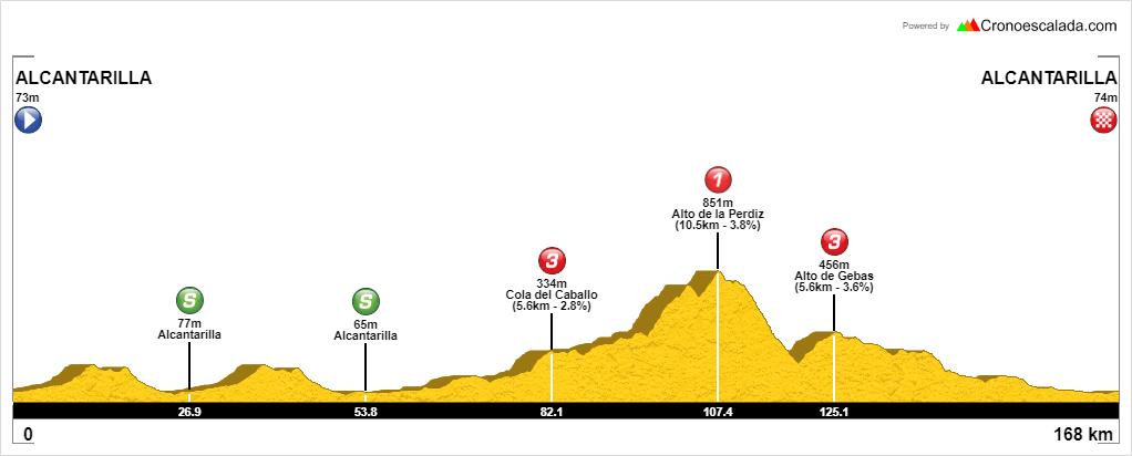 Perfil 2020 Trofeo Guerrita