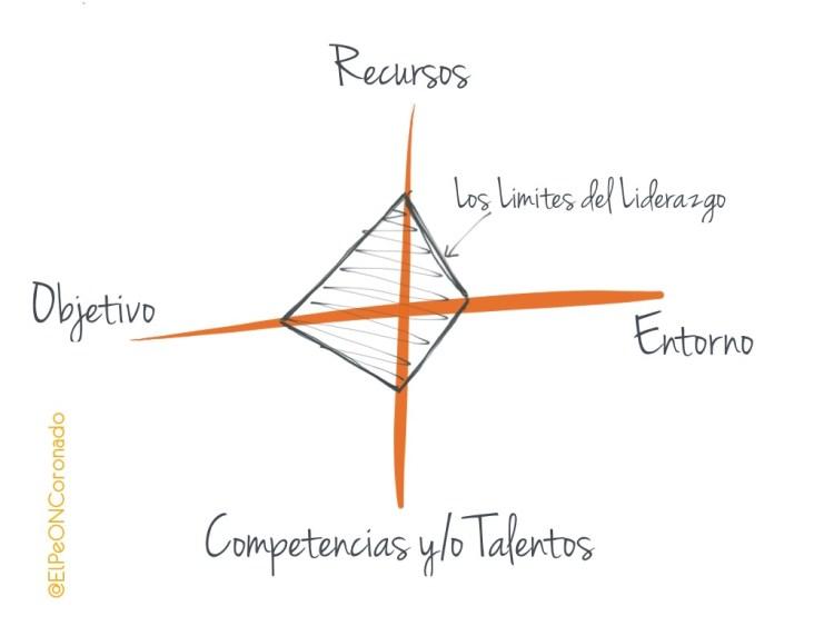 Los límites del liderazgo - @ElPeONCoronado