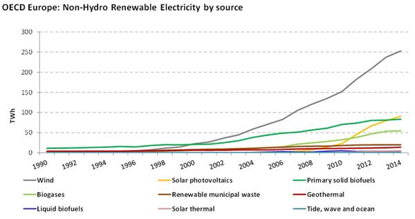 OECDEuropeNonHydroRenewableElectricitybysource