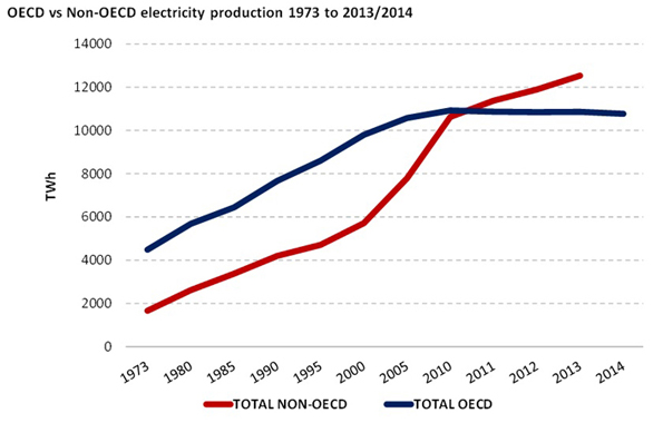 OECDvsNonOECDelectricityproduction1973to20132014