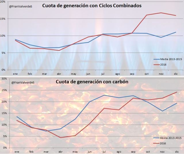 cuotas_carbon_gas