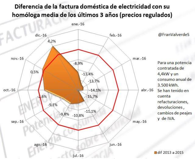 diferencia_factura_medias