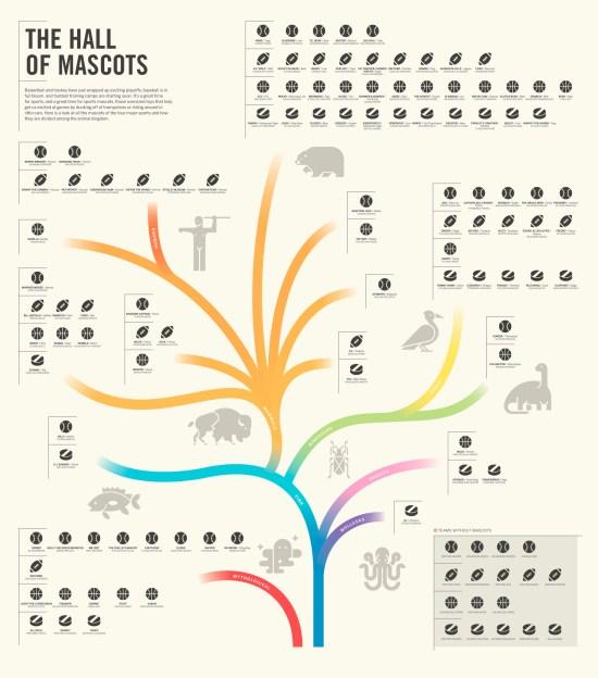 hall of mascots