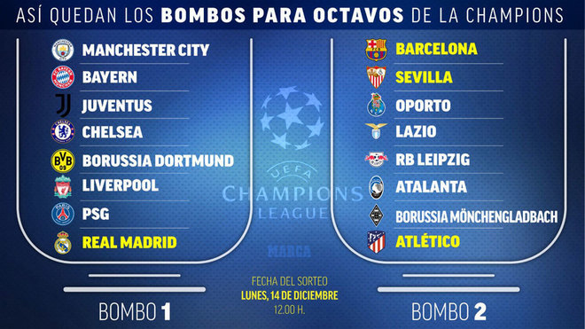 Sorteo Champions League 2020 21, ver en vivo, fecha, hora ...