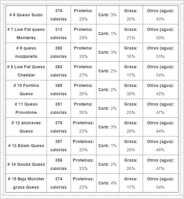 tabla-proteínas-en-los-quesos-el-Portal-del-Chacinado-