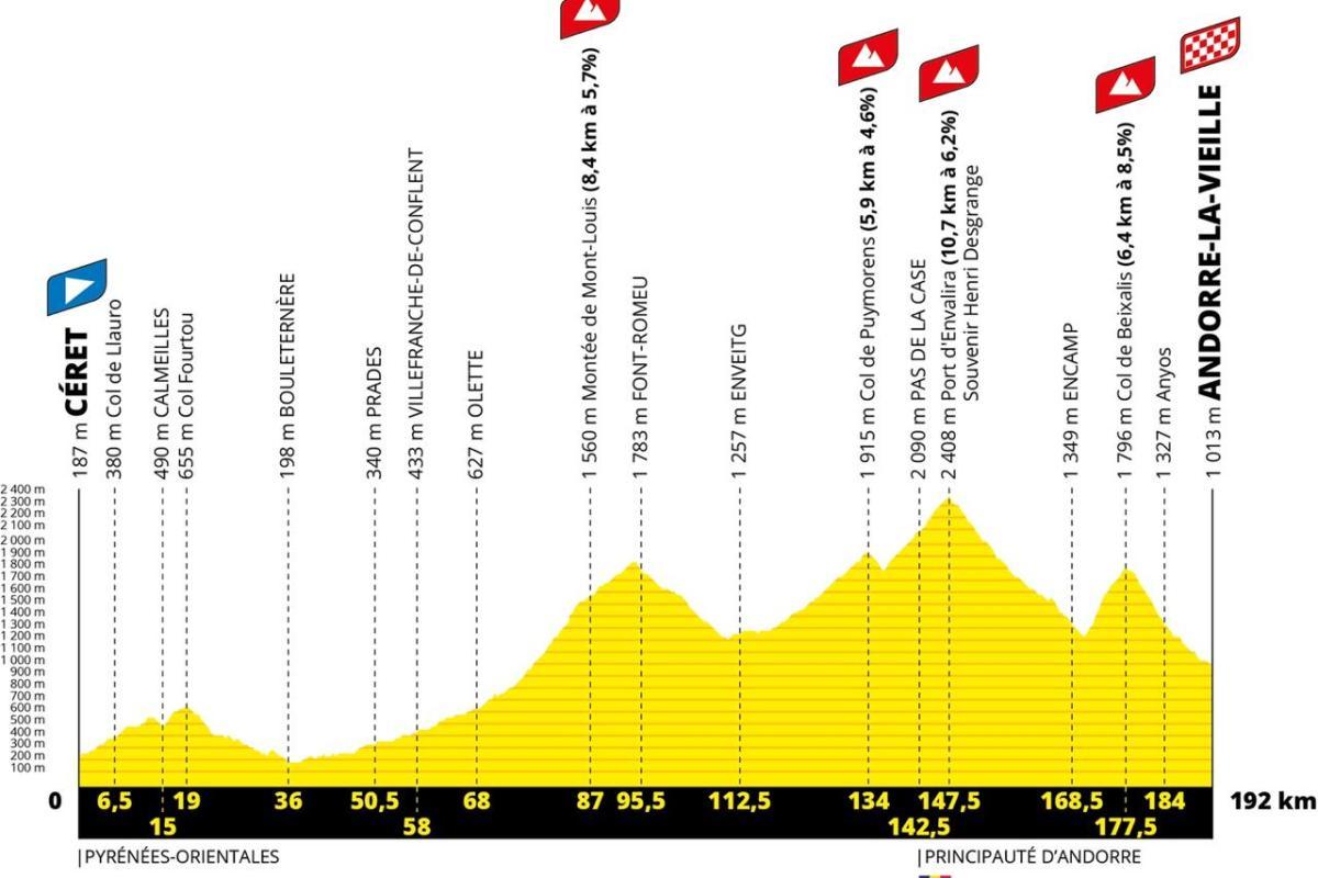 La 15a etapa del Tour de France 2021 arribarà a Andorra la Vella des de Ceret