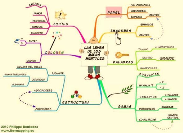 Definición de mapa mental