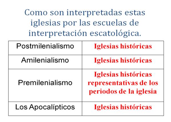 cuadro, iglesias de asia, apocalipsis, escatologia, interpretación