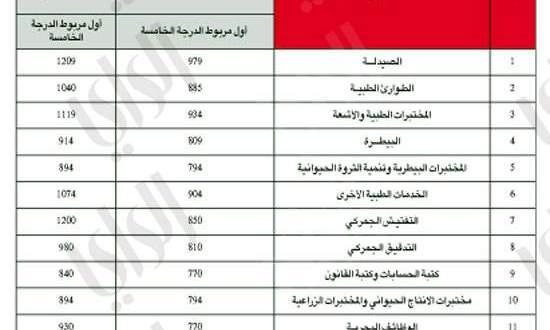 أبيض حليبي والعكس صحيح رسم رواتب وزارة الداخلية Comertinsaat Com