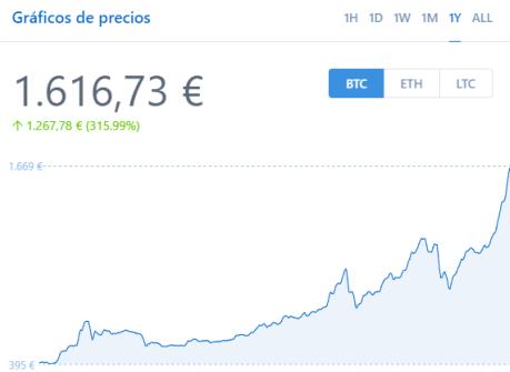 Evolución del precio del bitcoin en el transcurso de último año