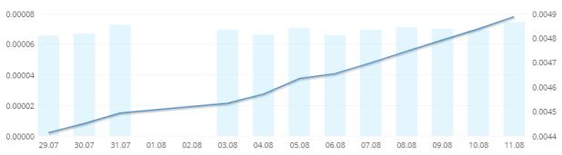 evolución de las ganancias en hashflare