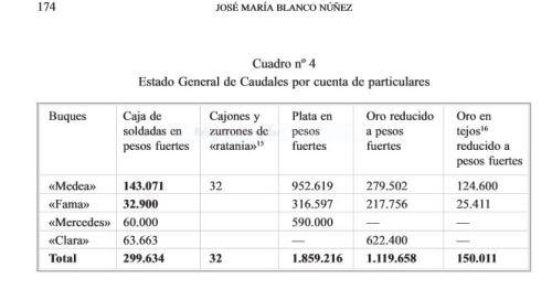 Cuadro de la documentación de D. José María Blanco Núñez