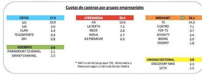 Audiencias septiembre 2014 España