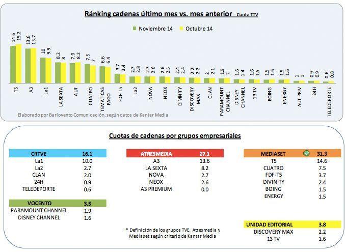 Audiencias noviembre 2014 en España