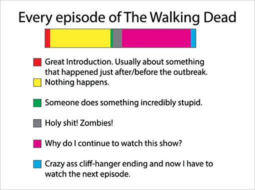 Estructura de un episodio de The Walking Dead